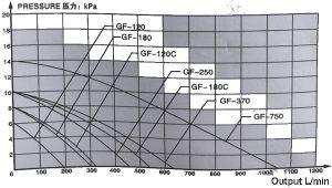 biểu đồ lưu lượng máy bơm con sò Resun
