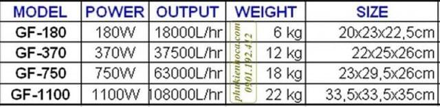 bảng đồ lưu lượng máy bơm con sò Resun