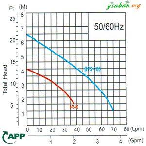 Máy bơm APP BPS-100A (100w)