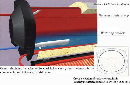 bình chứa máy nước nóng solahart