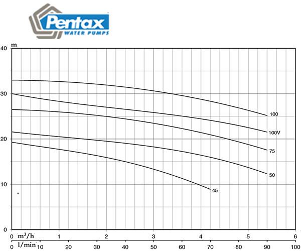 máy bơm nước pentax CMT 100