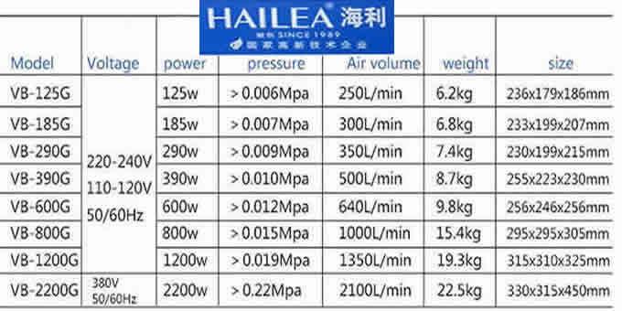 thông số kỷ thuật dòng bơm HaiLea VB