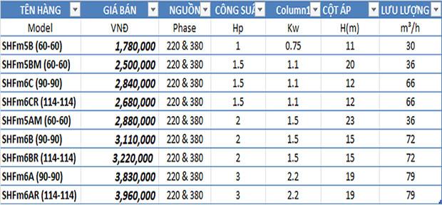 Bảng giá máy bơm lưu lượng Shimge
