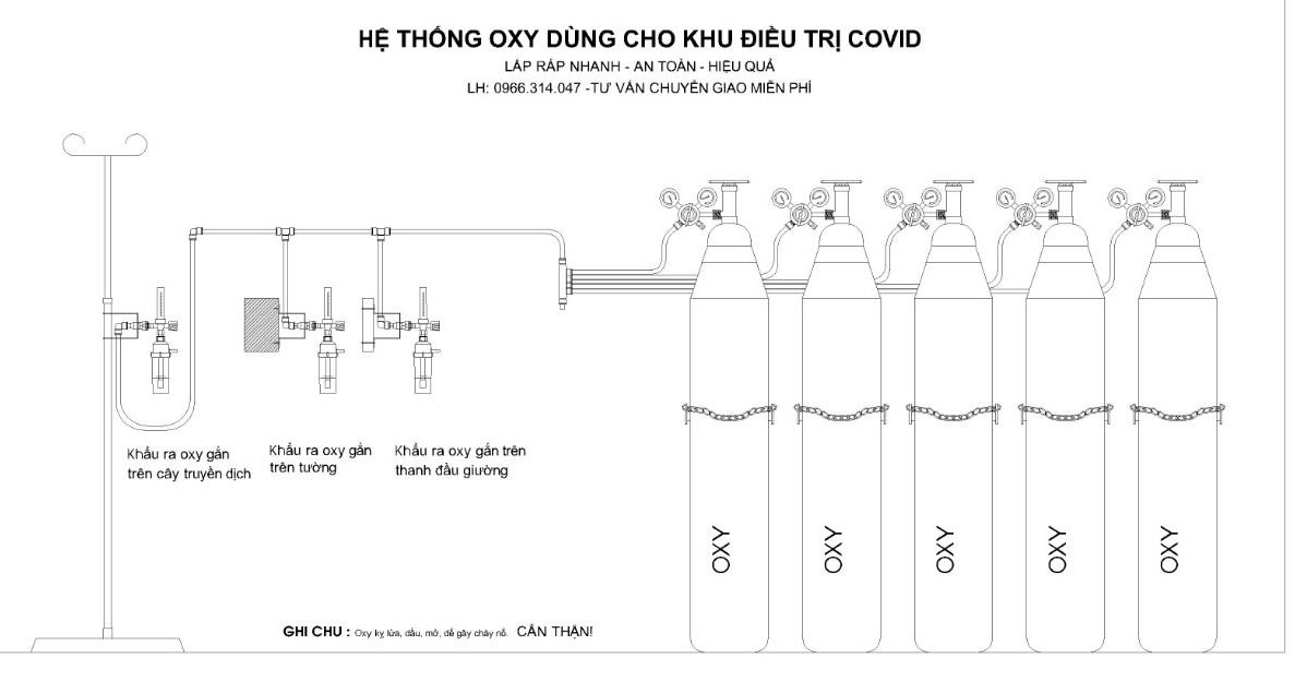 SƠ ĐỒ HỆ THỐNG OXY DÙNG CHO KHU ĐIỀU TRỊ COVID